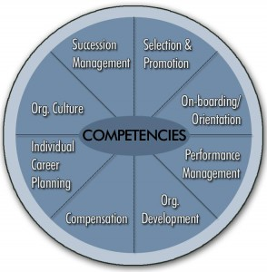 how to decide competencies chart
