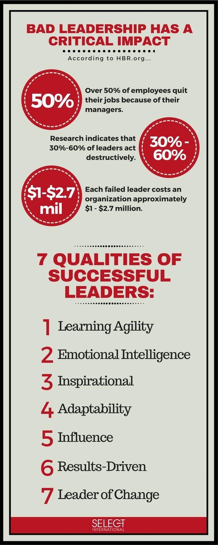 7 Qualities of Successful Leaders