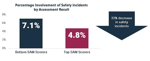 Assessment Safety Incidents 2
