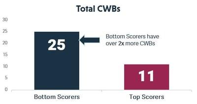 Assessment Total CWB