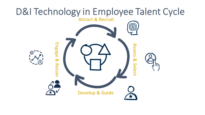 D&I Technology in Employee Talent Cycle