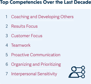 Top-Competencies-Over-the-Last-Decade-graphic