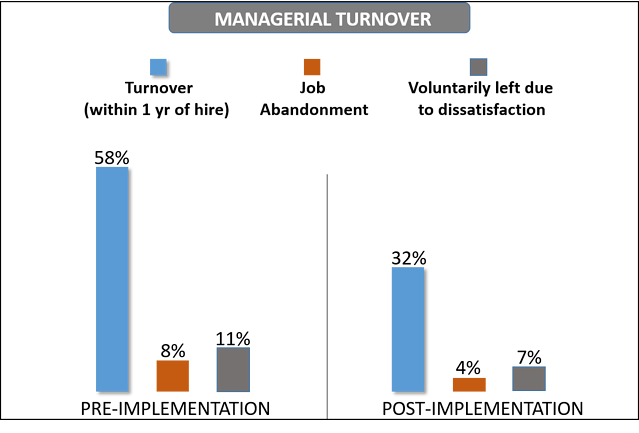 managerial_turnover.png