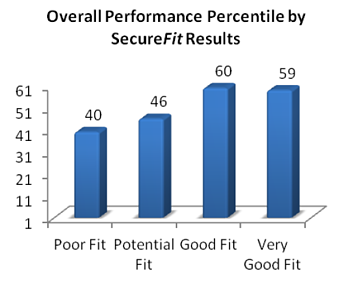 SecureFit_Performance_Results