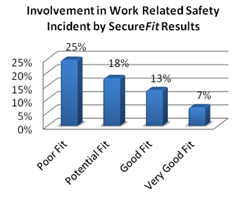 SecureFit_Safety_Results