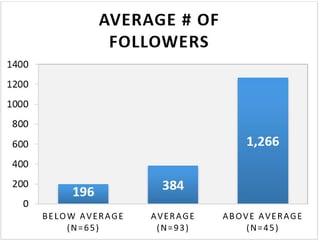 assessment_followers.jpg