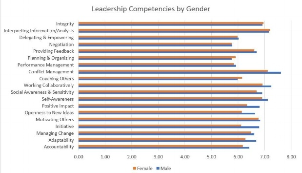 leadership competencies by gender are women better leaders-143711-edited