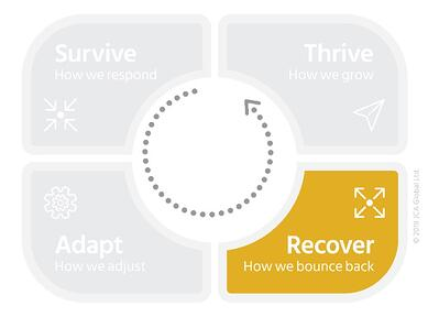 recover_stage