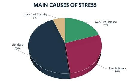 Main Causes of Workplace Stress